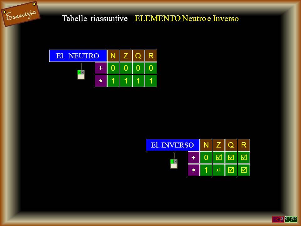 CommutativaNZQR +  - /     AssociativaNZQR +  - /     Tabelle riassuntive – PROPRIETA' DistributivaNZQR +  a  ( b+