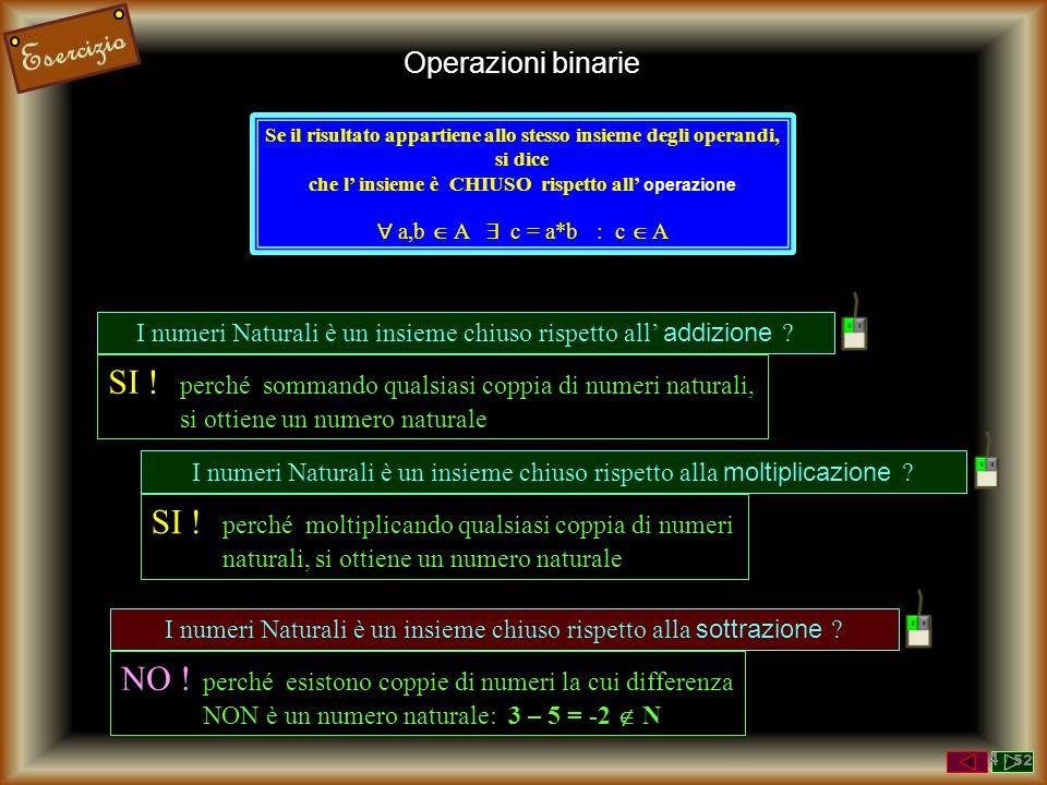 Operazioni binarie L' OPERAZIONE in un insieme è una legge che ad ogni coppia di elementi dell'insieme ne associa un altro + 3 5 8 operandi risultato