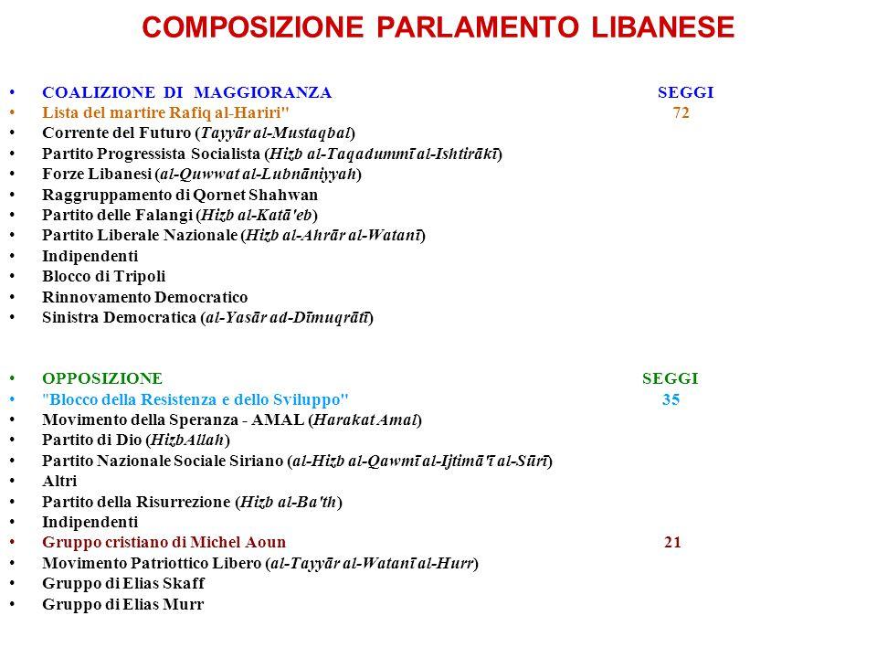 COMPOSIZIONE PARLAMENTO LIBANESE COALIZIONE DI MAGGIORANZA SEGGI Lista del martire Rafiq al-Hariri