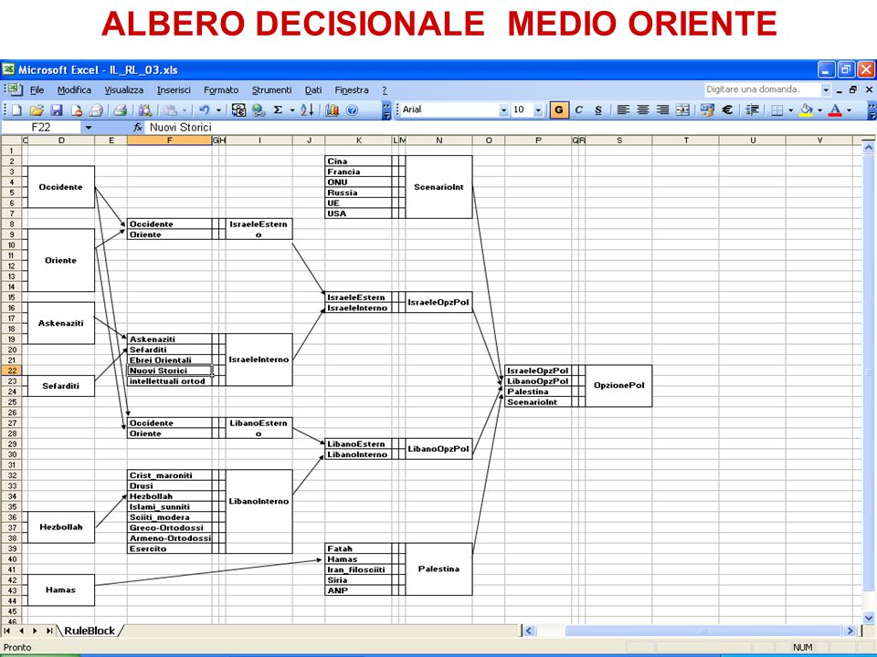 ALBERO DECISIONALE MEDIO ORIENTE