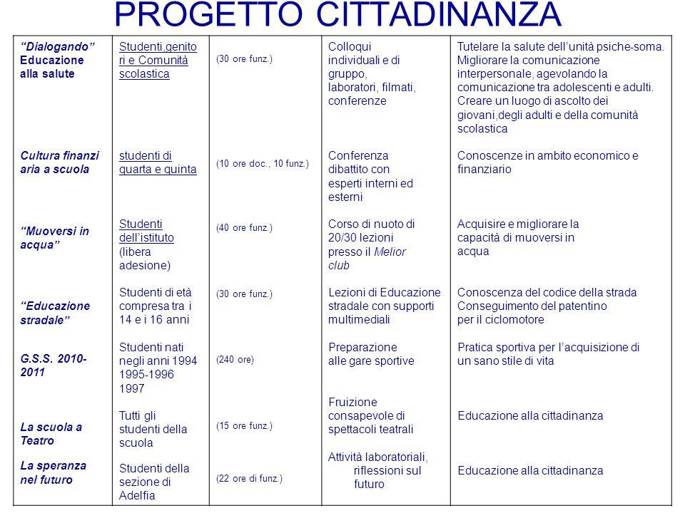 """PROGETTO CITTADINANZA """"Dialogando"""" Educazione alla salute Cultura finanzi aria a scuola """"Muoversi in acqua"""" """"Educazione stradale"""" G.S.S. 2010- 2011 La"""