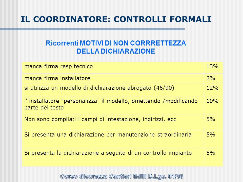 manca firma resp tecnico13% manca firma installatore2% si utilizza un modello di dichiarazione abrogato (46/90)12% l' installatore