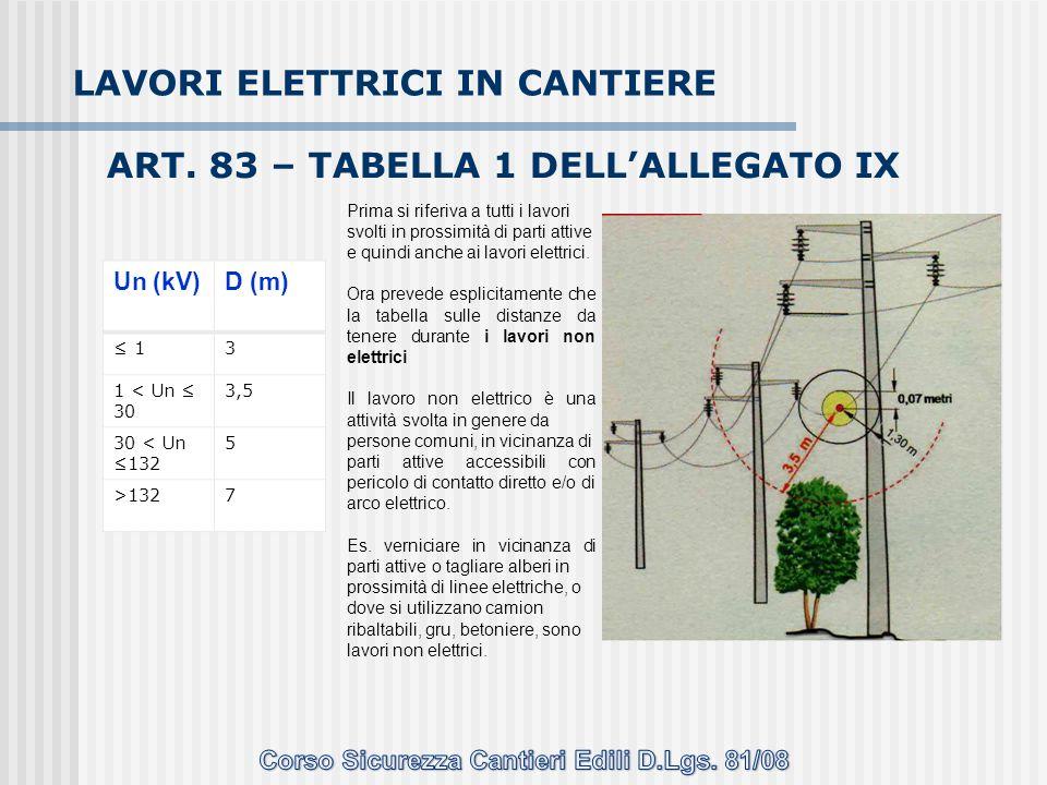 ART. 83 – TABELLA 1 DELL'ALLEGATO IX Un (kV)D (m) ≤ 13 1 < Un ≤ 30 3,5 30 < Un ≤132 5 >1327 Prima si riferiva a tutti i lavori svolti in prossimità di