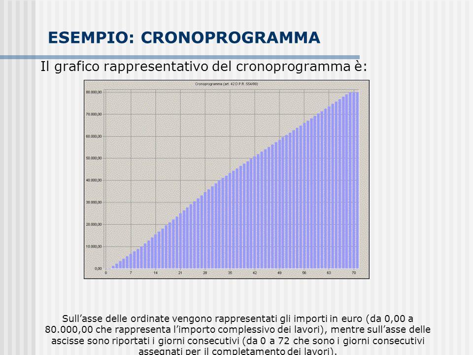 Il grafico rappresentativo del cronoprogramma è: Sull'asse delle ordinate vengono rappresentati gli importi in euro (da 0,00 a 80.000,00 che rappresen