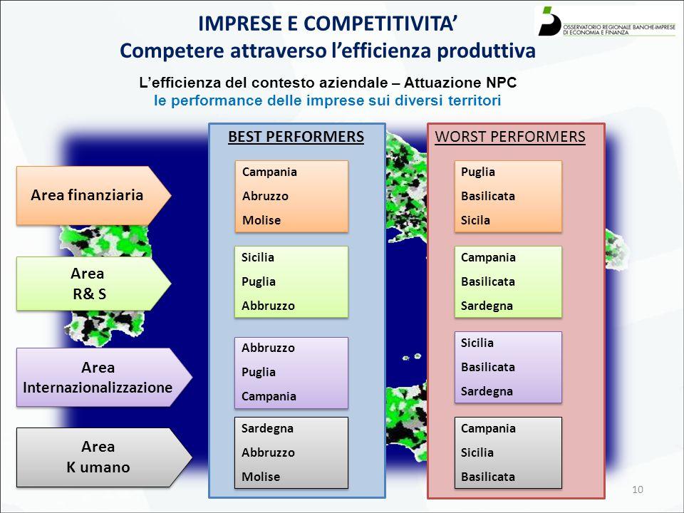 BEST PERFORMERS 10 L'efficienza del contesto aziendale – Attuazione NPC le performance delle imprese sui diversi territori IMPRESE E COMPETITIVITA' Co