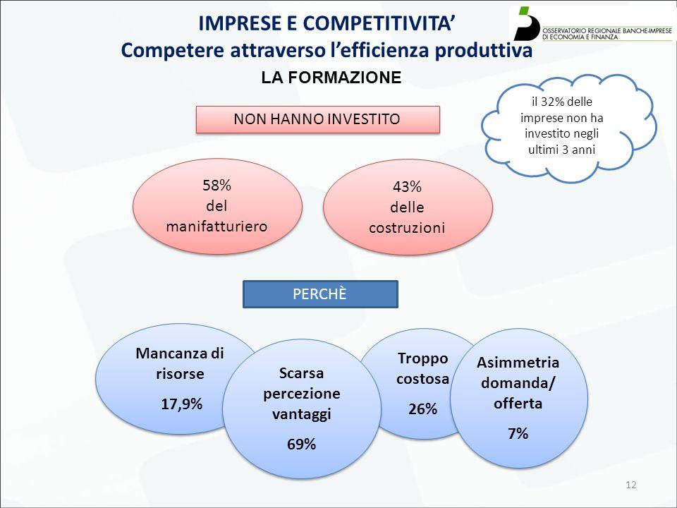 12 58% del manifatturiero 58% del manifatturiero Mancanza di risorse 17,9% Mancanza di risorse 17,9% Troppo costosa 26% Troppo costosa 26% Scarsa percezione vantaggi 69% Scarsa percezione vantaggi 69% IMPRESE E COMPETITIVITA' Competere attraverso l'efficienza produttiva LA FORMAZIONE NON HANNO INVESTITO 43% delle costruzioni 43% delle costruzioni il 32% delle imprese non ha investito negli ultimi 3 anni PERCHÈ Asimmetria domanda/ offerta 7% Asimmetria domanda/ offerta 7%