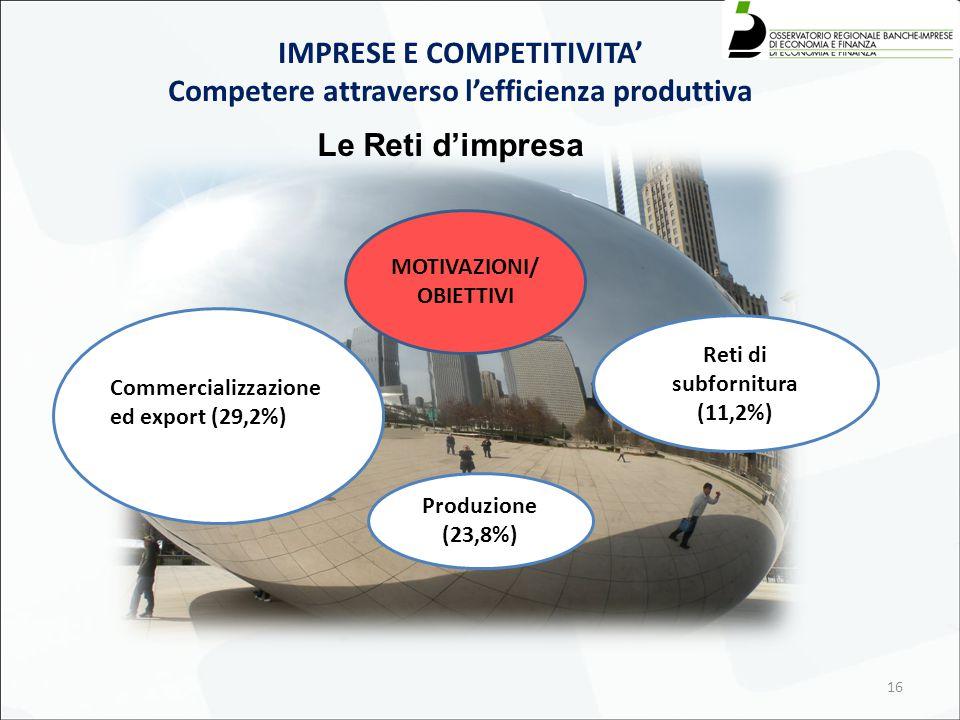 16 Le Reti d'impresa IMPRESE E COMPETITIVITA' Competere attraverso l'efficienza produttiva Commercializzazione ed export (29,2%) MOTIVAZIONI/ OBIETTIVI Produzione (23,8%) Reti di subfornitura (11,2%)