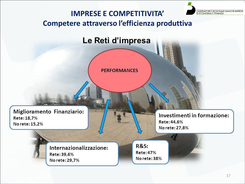 17 Le Reti d'impresa IMPRESE E COMPETITIVITA' Competere attraverso l'efficienza produttiva Investimenti in formazione: Rete: 44,6% No rete: 27,8% PERFORMANCES Miglioramento Finanziario: Rete: 18,7% No rete: 15,2% R&S: Rete: 47% No rete: 38% Internazionalizzazione: Rete: 39,6% No rete: 29,7%