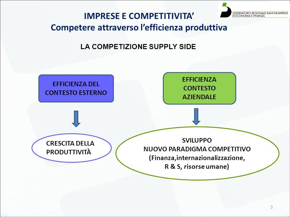 3 IMPRESE E COMPETITIVITA' Competere attraverso l'efficienza produttiva LA COMPETIZIONE SUPPLY SIDE SVILUPPO NUOVO PARADIGMA COMPETITIVO (Finanza,inte