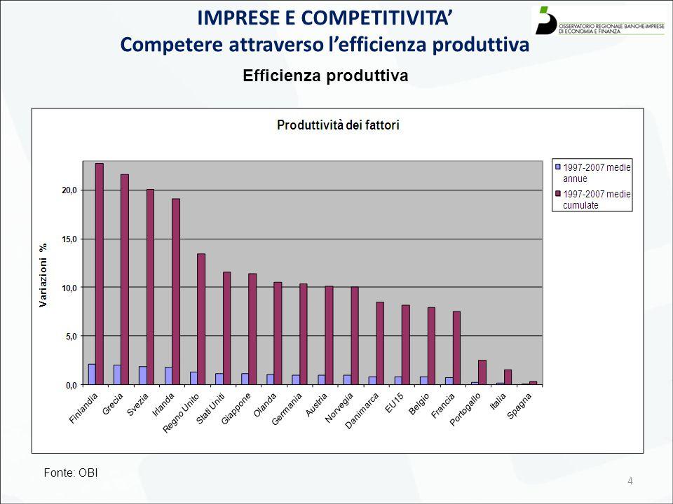 4 IMPRESE E COMPETITIVITA' Competere attraverso l'efficienza produttiva Efficienza produttiva Fonte: OBI