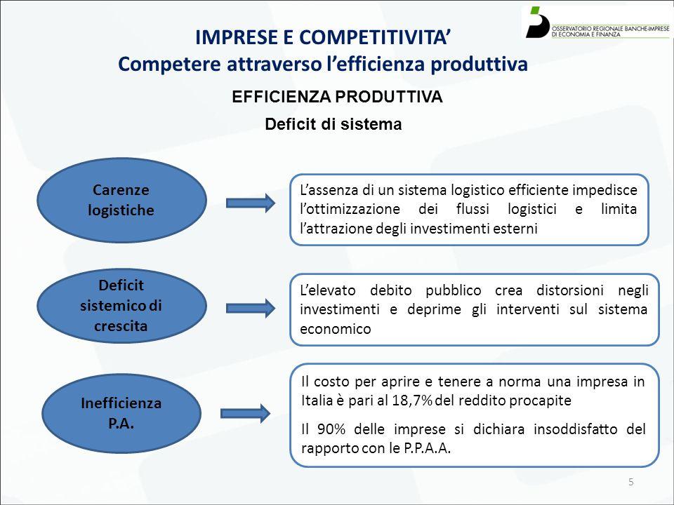 5 IMPRESE E COMPETITIVITA' Competere attraverso l'efficienza produttiva EFFICIENZA PRODUTTIVA L'assenza di un sistema logistico efficiente impedisce l'ottimizzazione dei flussi logistici e limita l'attrazione degli investimenti esterni Il costo per aprire e tenere a norma una impresa in Italia è pari al 18,7% del reddito procapite Il 90% delle imprese si dichiara insoddisfatto del rapporto con le P.P.A.A.