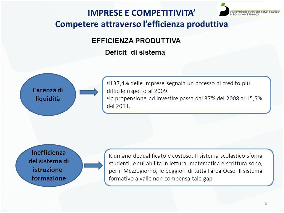 6 IMPRESE E COMPETITIVITA' Competere attraverso l'efficienza produttiva EFFICIENZA PRODUTTIVA K umano dequalificato e costoso: Il sistema scolastico s
