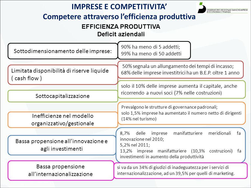 7 IMPRESE E COMPETITIVITA' Competere attraverso l'efficienza produttiva EFFICIENZA PRODUTTIVA Deficit aziendali 90% ha meno di 5 addetti; 99% ha meno