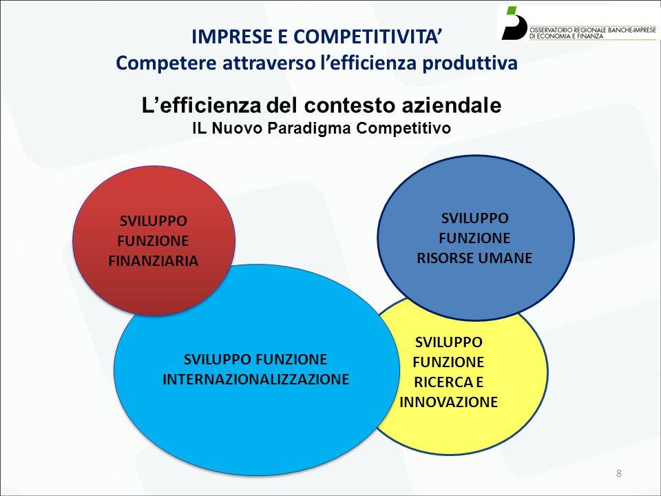8 IMPRESE E COMPETITIVITA' Competere attraverso l'efficienza produttiva L'efficienza del contesto aziendale IL Nuovo Paradigma Competitivo SVILUPPO FUNZIONE RICERCA E INNOVAZIONE SVILUPPO FUNZIONE RISORSE UMANE SVILUPPO FUNZIONE INTERNAZIONALIZZAZIONE SVILUPPO FUNZIONE FINANZIARIA
