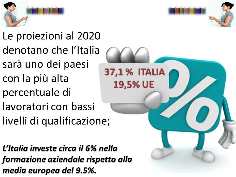 Le proiezioni al 2020 denotano che l'Italia sarà uno dei paesi con la più alta percentuale di lavoratori con bassi livelli di qualificazione; 37,1 % ITALIA 37,1 % ITALIA 19,5% UE L'Italia investe circa il 6% nella formazione aziendale rispetto alla media europea del 9.5%.