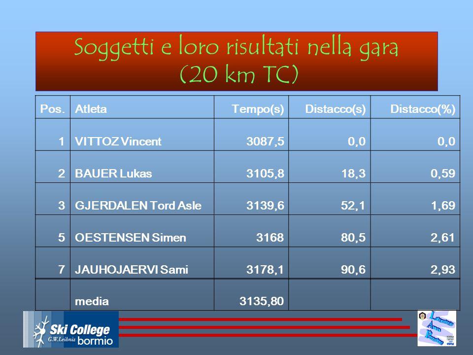 bormio Soggetti e loro risultati nella gara (20 km TC) Pos.AtletaTempo(s)Distacco(s)Distacco(%) 1VITTOZ Vincent 3087,50,0 2BAUER Lukas 3105,818,30,59 3GJERDALEN Tord Asle 3139,652,11,69 5OESTENSEN Simen 316880,52,61 7JAUHOJAERVI Sami 3178,190,62,93 media3135,80