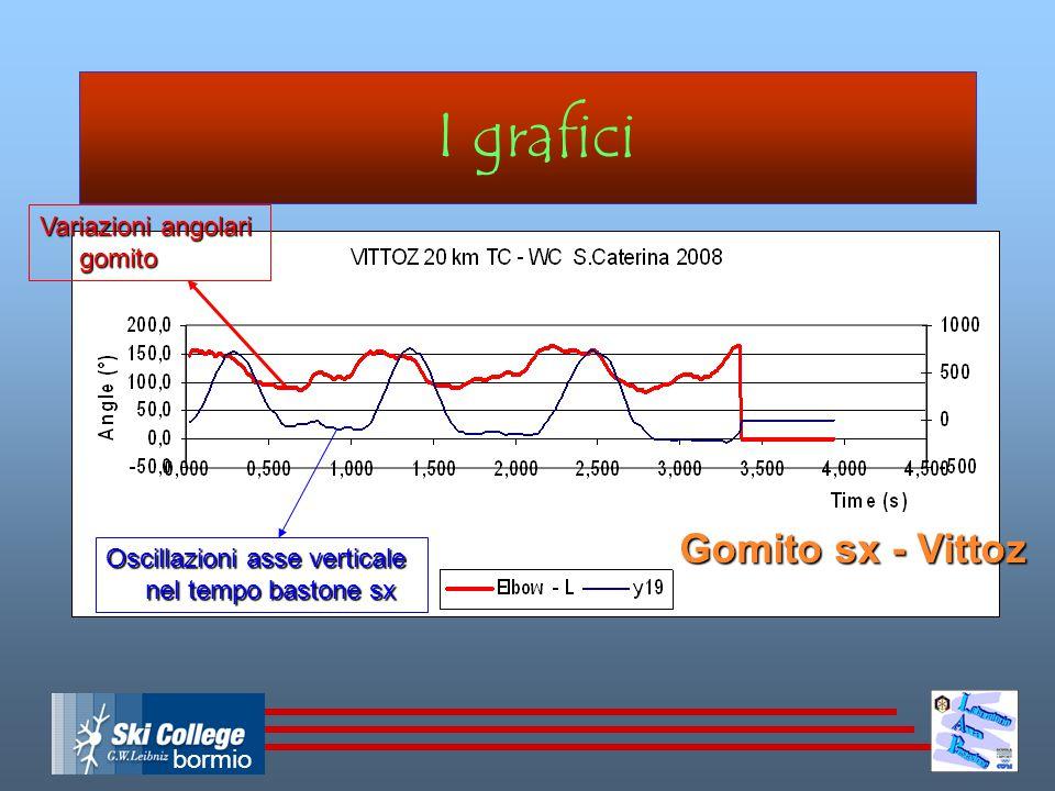 bormio Le fasi della spinta nei grafici Gomito dx - Vittoz Contatto volo spinta recupero