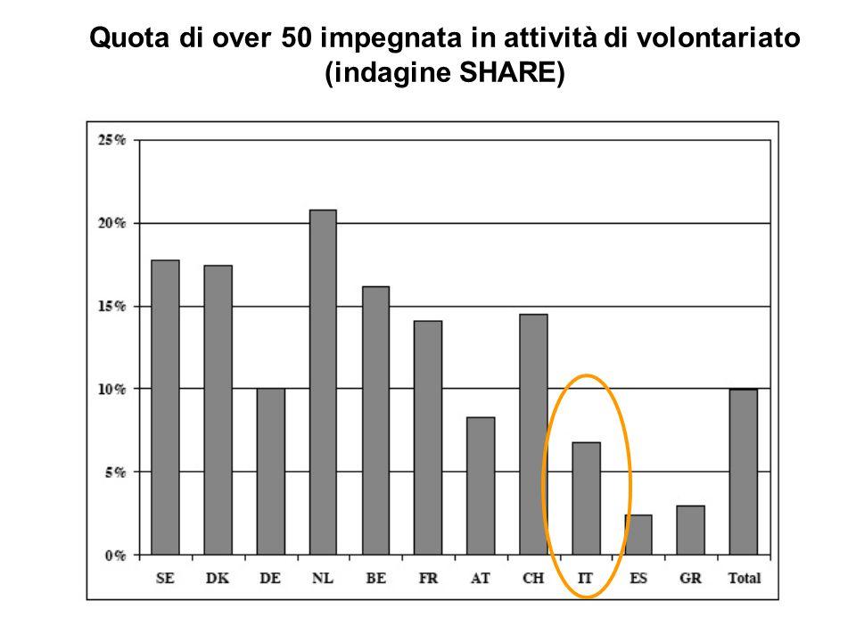 Quota di over 50 impegnata in attività di volontariato (indagine SHARE)