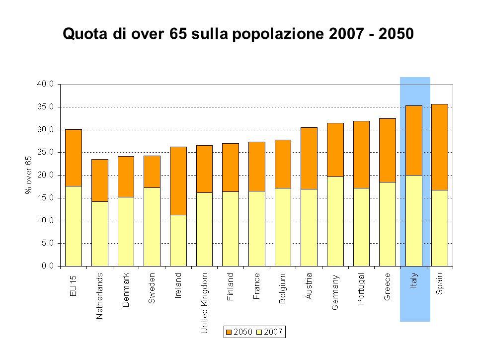 Quota di over 65 sulla popolazione 2007 - 2050