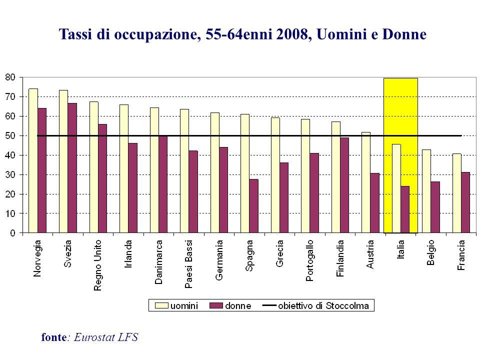 Tassi di occupazione, 55-64enni 2008, Uomini e Donne fonte: Eurostat LFS