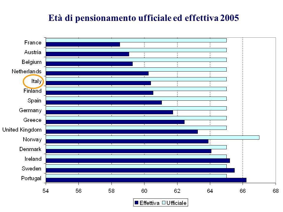 Età di pensionamento ufficiale ed effettiva 2005