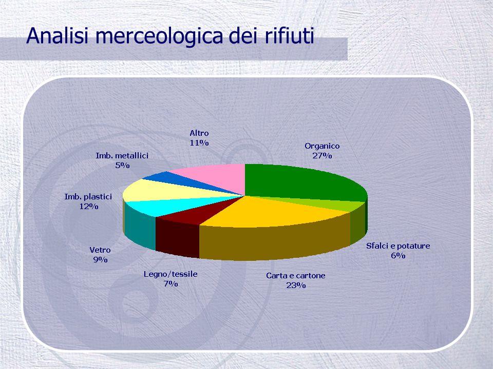 Classificazione dei rifiuti IN BASE ALLA PROVENIENZA urbani: rifiuti di provenienza domestica, interni, esterni e anche ingombranti speciali: rifiuti