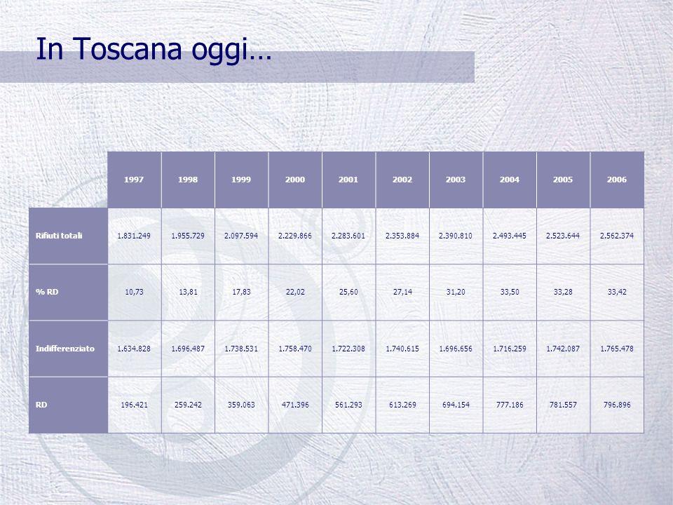 In Toscana oggi… La produzione dei rifiuti è aumentata del 40% La raccolta differenziata è passata dal 5 al 35% I quantitativi di rifiuti finiti in di