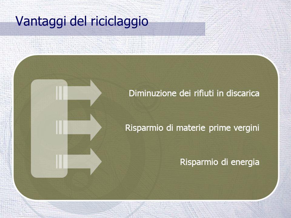 Esempi:  Il cocciame del vetro viene reinserito nel ciclo produttivo del vetro  La lattina di una bibita viene inserita nella fabbricazione di altri