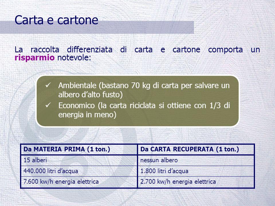 Carta e cartone Rappresentano una percentuale rilevante dei rifiuti (circa il 35% in peso) 90% contenitori stradali 10% porta a porta