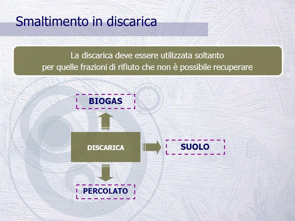 Selezione dell'indifferenziato PARTE UMIDA Stabilizzazione FOS Recuperi ambientali e copertura discariche SCARTI METALLI RECUPERO PARTE SECCA Deferriz