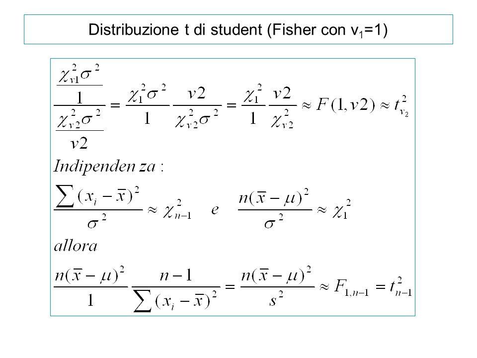 Distribuzione t di student (Fisher con v 1 =1)