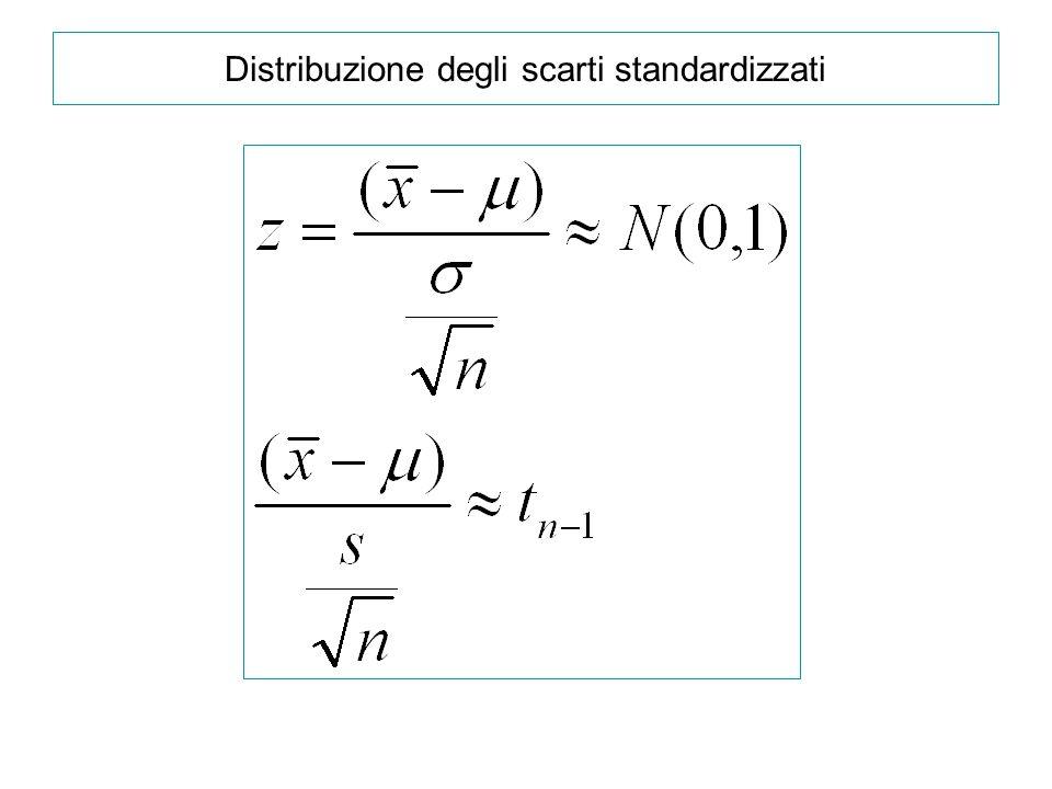 Distribuzione degli scarti standardizzati