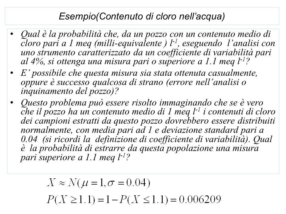 Esempio(Contenuto di cloro nell'acqua) Qual è la probabilità che, da un pozzo con un contenuto medio di cloro pari a 1 meq (milli-equivalente ) l -1, eseguendo l'analisi con uno strumento caratterizzato da un coefficiente di variabilità pari al 4%, si ottenga una misura pari o superiore a 1.1 meq l -1 .
