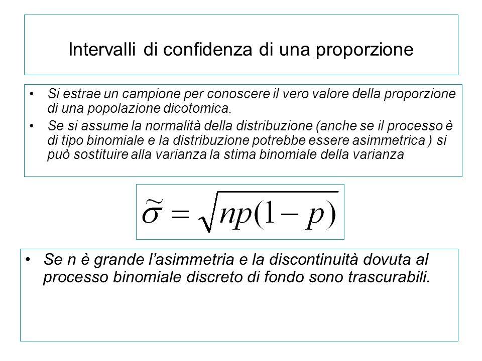 Intervalli di confidenza di una proporzione Si estrae un campione per conoscere il vero valore della proporzione di una popolazione dicotomica.