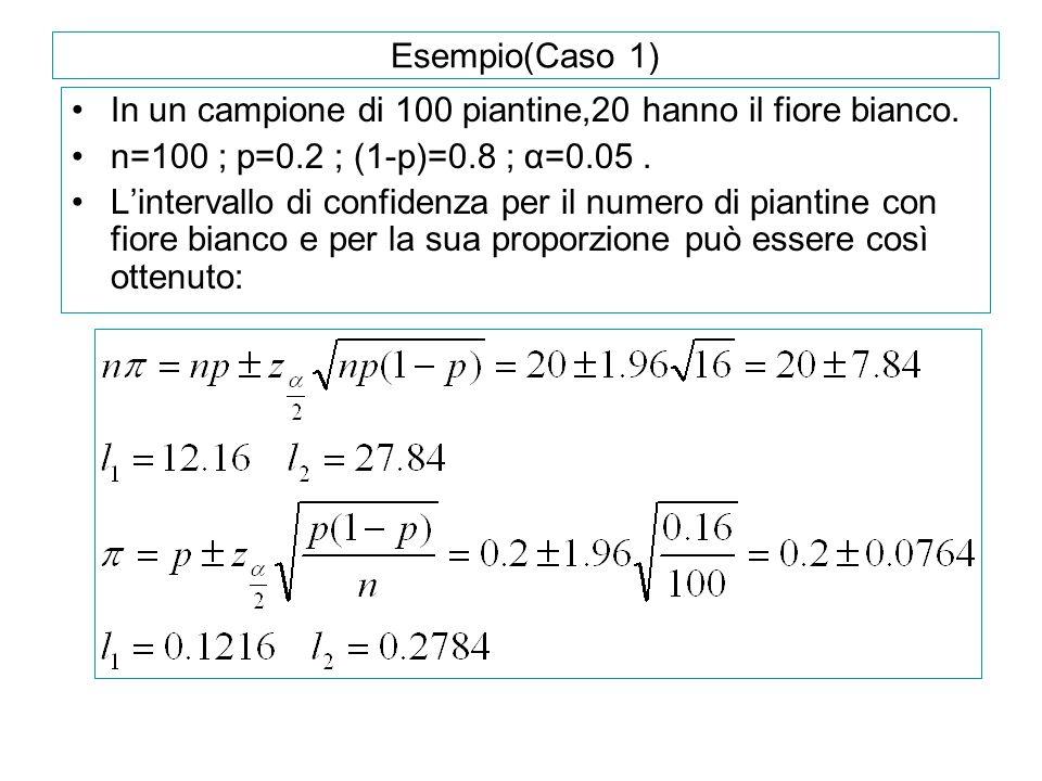 Esempio(Caso 1) In un campione di 100 piantine,20 hanno il fiore bianco. n=100 ; p=0.2 ; (1-p)=0.8 ; α=0.05. L'intervallo di confidenza per il numero