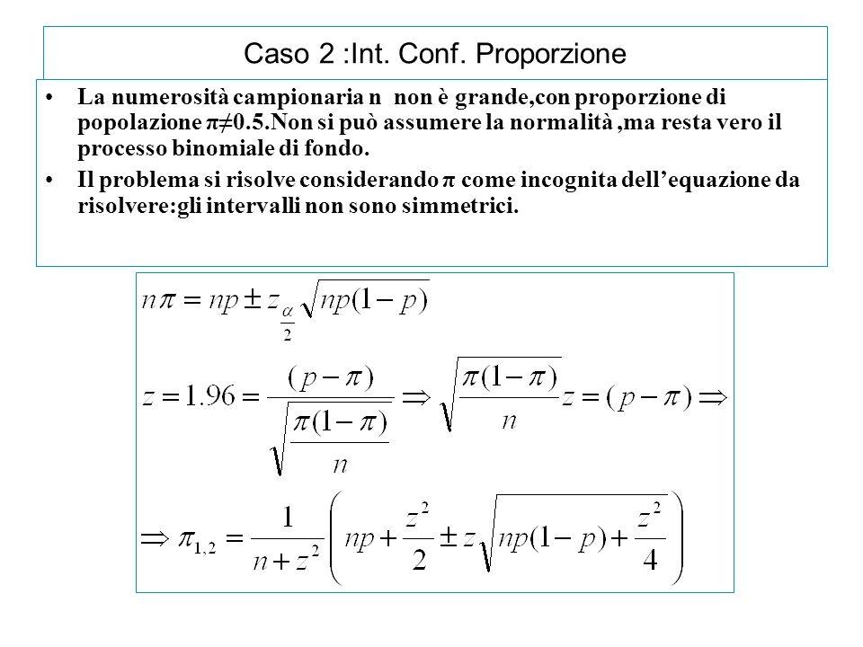 Caso 2 :Int. Conf. Proporzione La numerosità campionaria n non è grande,con proporzione di popolazione π≠0.5.Non si può assumere la normalità,ma resta