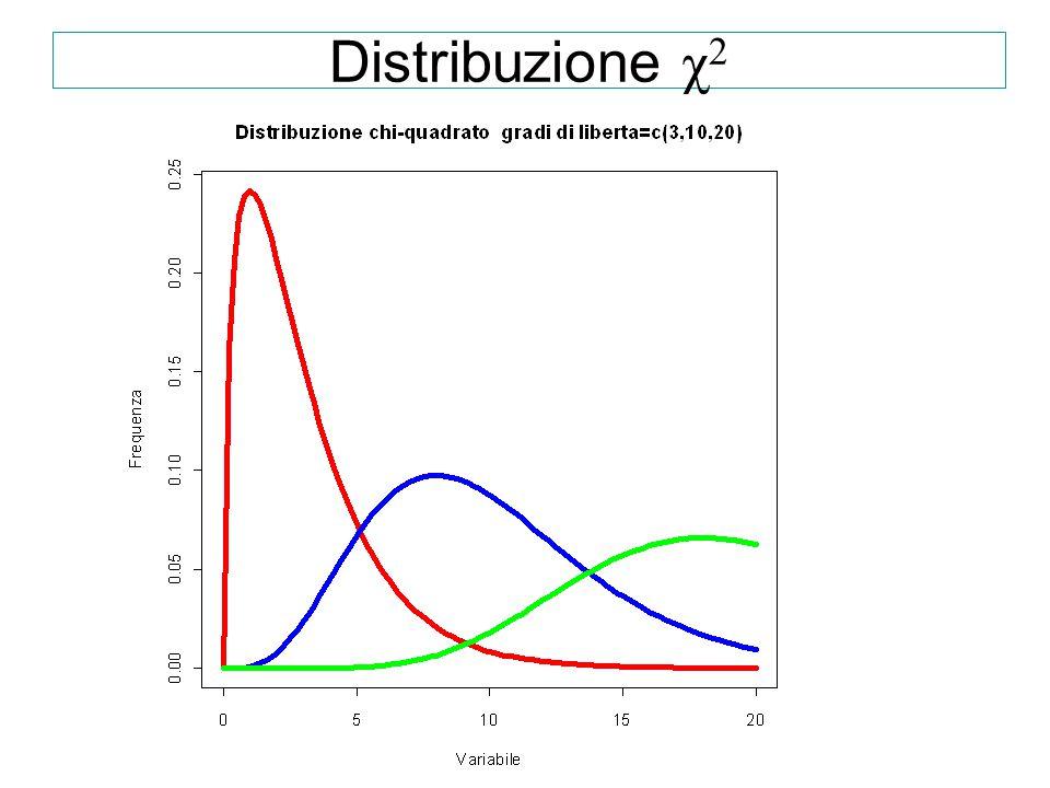 Distribuzione di Fisher Rapporto di 2 funzioni determinate su campioni indipendenti La funzione è asimmetrica,al tendere di v2 all'infinito la distribuzione converge a