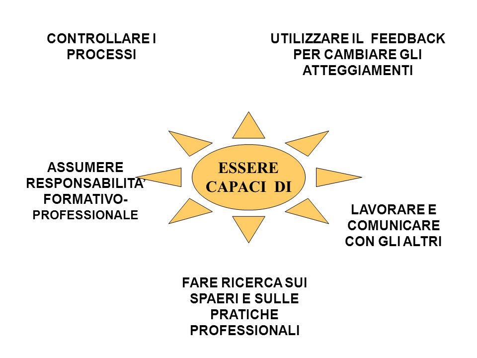 CONTROLLARE I PROCESSI UTILIZZARE IL FEEDBACK PER CAMBIARE GLI ATTEGGIAMENTI ASSUMERE RESPONSABILITA' FORMATIVO- PROFESSIONALE LAVORARE E COMUNICARE CON GLI ALTRI FARE RICERCA SUI SPAERI E SULLE PRATICHE PROFESSIONALI ESSERE CAPACI DI