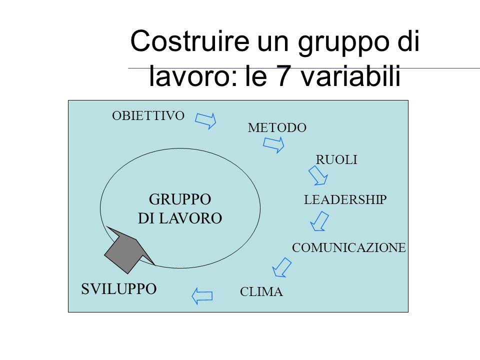 Costruire un gruppo di lavoro: le 7 variabili GRUPPO DI LAVORO SVILUPPO CLIMA COMUNICAZIONE LEADERSHIP RUOLI METODO OBIETTIVO