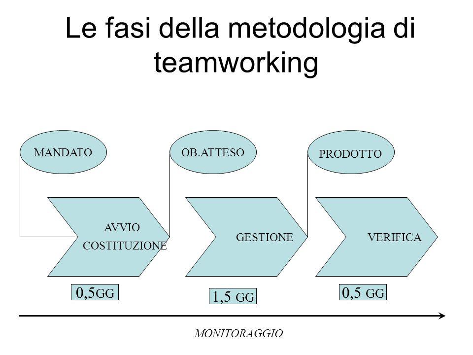 Le fasi della metodologia di teamworking AVVIO COSTITUZIONE GESTIONE VERIFICA MANDATOOB.ATTESO PRODOTTO MONITORAGGIO 0,5 GG 1,5 GG 0,5 GG