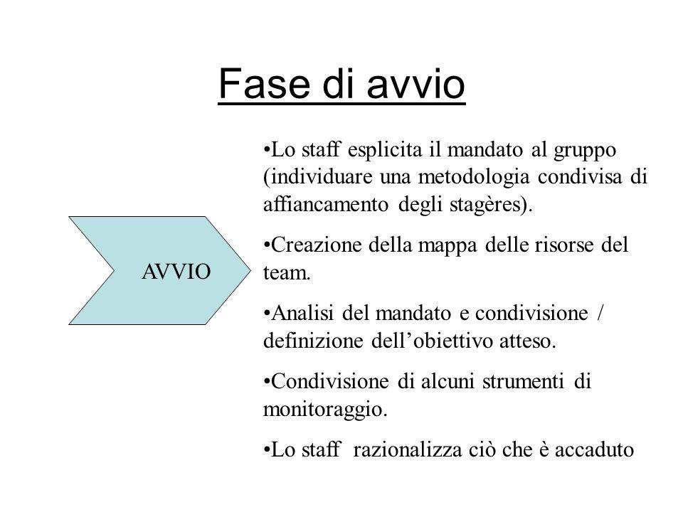 Fase di avvio AVVIO Lo staff esplicita il mandato al gruppo (individuare una metodologia condivisa di affiancamento degli stagères).