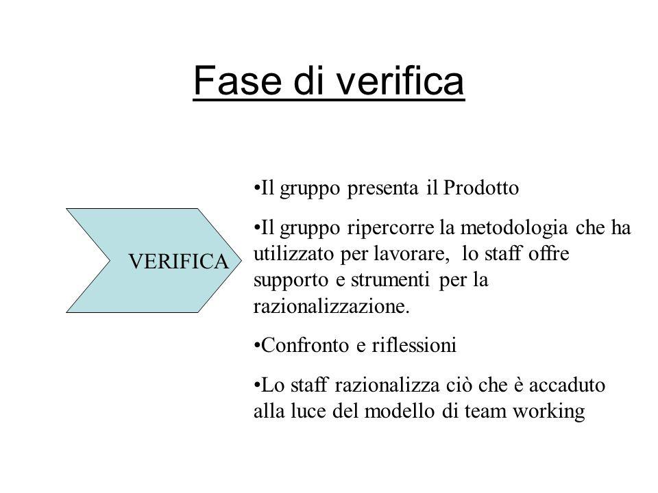 Fase di verifica VERIFICA Il gruppo presenta il Prodotto Il gruppo ripercorre la metodologia che ha utilizzato per lavorare, lo staff offre supporto e strumenti per la razionalizzazione.