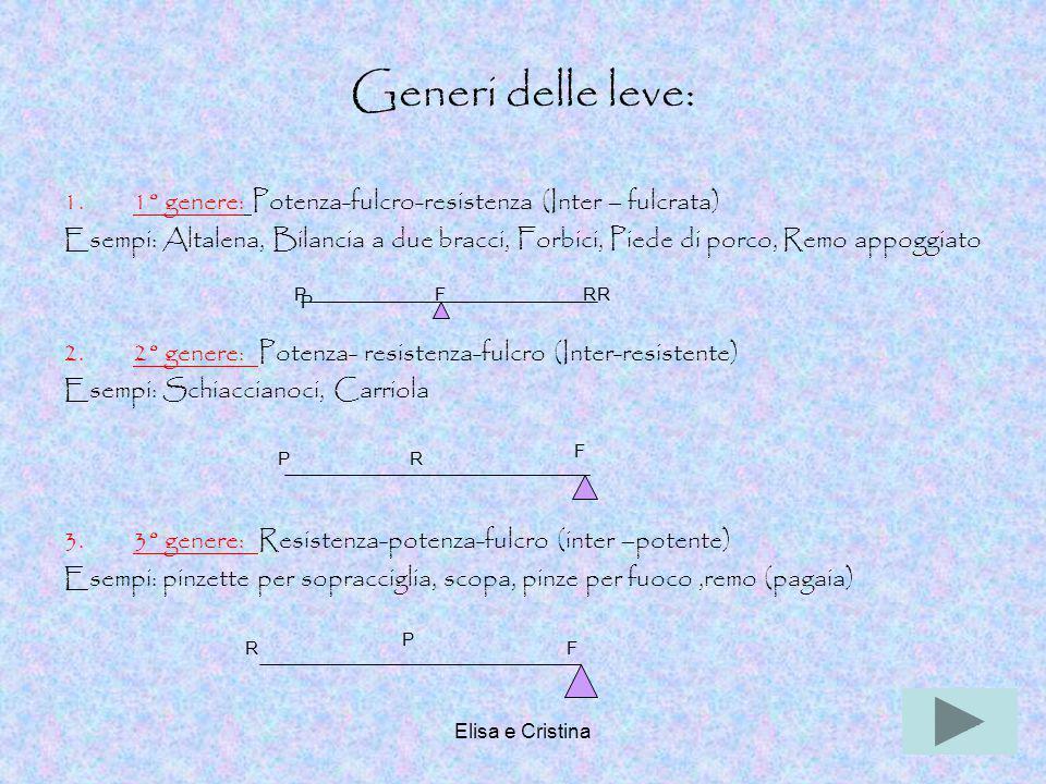 Elisa e Cristina19 Generi delle leve: 1.1° genere: Potenza-fulcro-resistenza (Inter – fulcrata) Esempi: Altalena, Bilancia a due bracci, Forbici, Pied