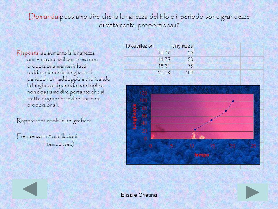 Elisa e Cristina26 Domanda:possiamo dire che la lunghezza del filo e il periodo sono grandezze direttamente proporzionali? Risposta :se aumento la lun