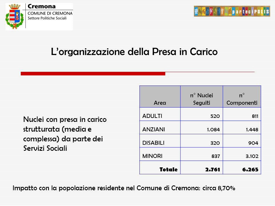 L'organizzazione della Presa in Carico Nuclei con presa in carico strutturata (media e complessa) da parte dei Servizi Sociali Area n° Nuclei Seguiti n° Componenti ADULTI520811 ANZIANI1.0841.448 DISABILI320904 MINORI8373.102 Totale2.7616.265 Impatto con la popolazione residente nel Comune di Cremona: circa 8,70%