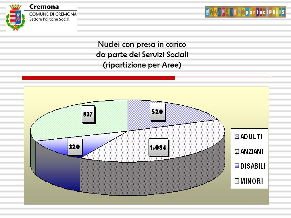 Nuclei con presa in carico da parte dei Servizi Sociali (ripartizione per Aree)
