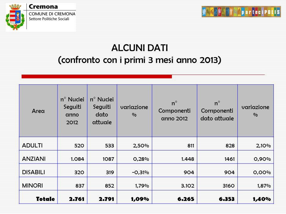 ALCUNI DATI (confronto con i primi 3 mesi anno 2013) Area n° Nuclei Seguiti anno 2012 n° Nuclei Seguiti dato attuale variazione % n° Componenti anno 2012 n° Componenti dato attuale variazione % ADULTI5205332,50%8118282,10% ANZIANI1.08410870,28%1.44814610,90% DISABILI320319-0,31%904 0,00% MINORI8378521,79%3.10231601,87% Totale2.7612.7911,09%6.2656.3531,40%