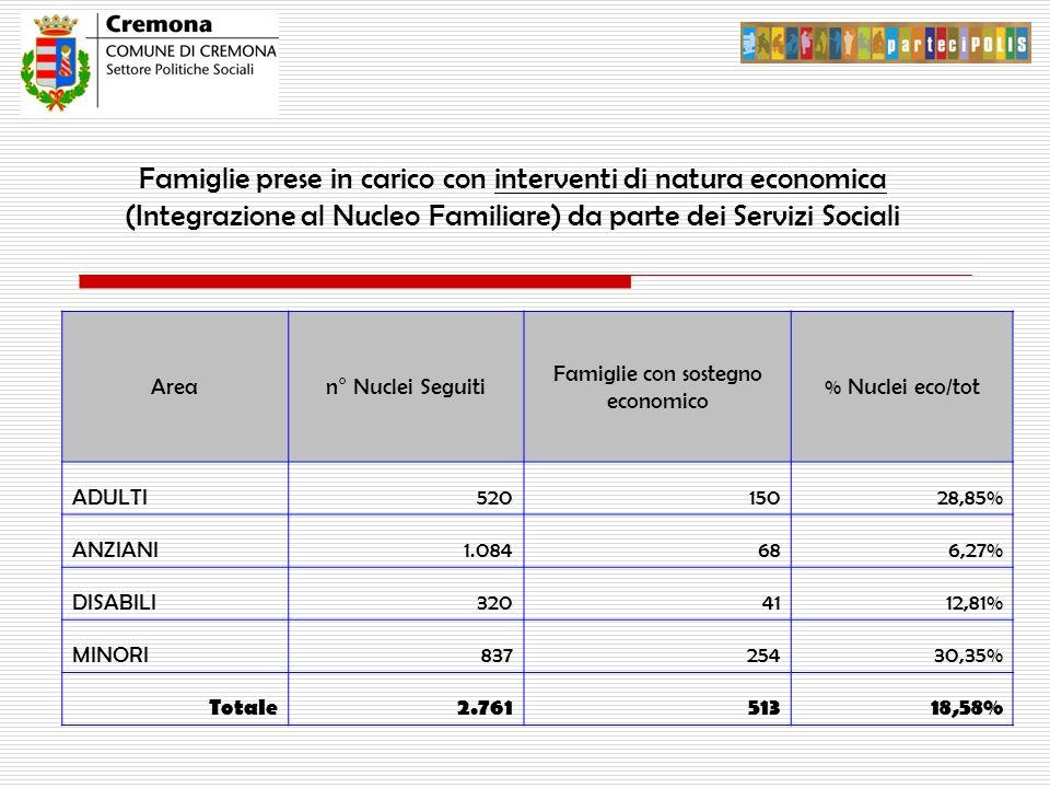 Famiglie prese in carico con interventi di natura economica (Integrazione al Nucleo Familiare) da parte dei Servizi Sociali Arean° Nuclei Seguiti Famiglie con sostegno economico % Nuclei eco/tot ADULTI52015028,85% ANZIANI1.084686,27% DISABILI3204112,81% MINORI83725430,35% Totale2.76151318,58%