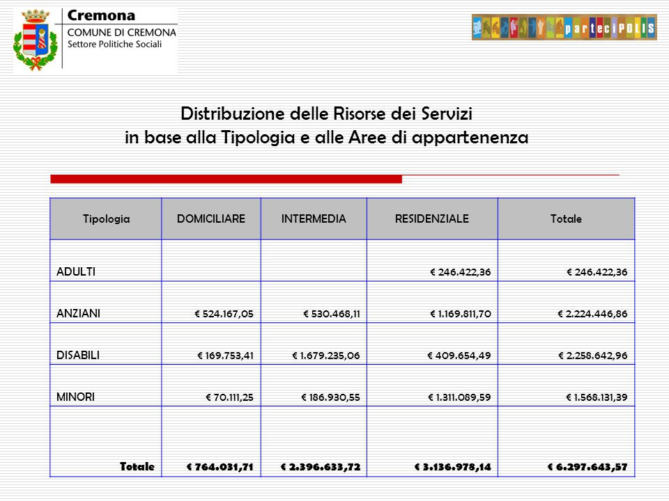 Distribuzione delle Risorse dei Servizi in base alla Tipologia e alle Aree di appartenenza TipologiaDOMICILIAREINTERMEDIARESIDENZIALETotale ADULTI € 246.422,36 ANZIANI€ 524.167,05€ 530.468,11€ 1.169.811,70€ 2.224.446,86 DISABILI€ 169.753,41€ 1.679.235,06€ 409.654,49€ 2.258.642,96 MINORI€ 70.111,25€ 186.930,55€ 1.311.089,59€ 1.568.131,39 Totale€ 764.031,71€ 2.396.633,72€ 3.136.978,14€ 6.297.643,57