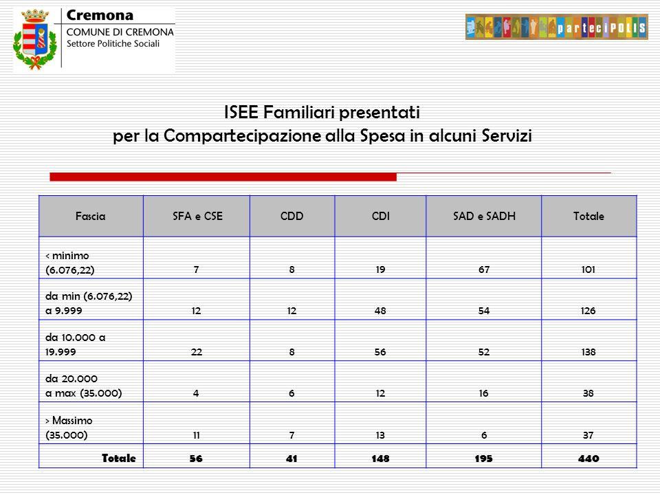 ISEE Familiari presentati per la Compartecipazione alla Spesa in alcuni Servizi Fascia SFA e CSECDDCDISAD e SADHTotale < minimo (6.076,22)781967101 da min (6.076,22) a 9.99912 4854126 da 10.000 a 19.9992285652138 da 20.000 a max (35.000)46121638 > Massimo (35.000)11713637 Totale5641148195440